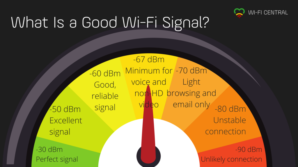 The Importance Of Good Wifi