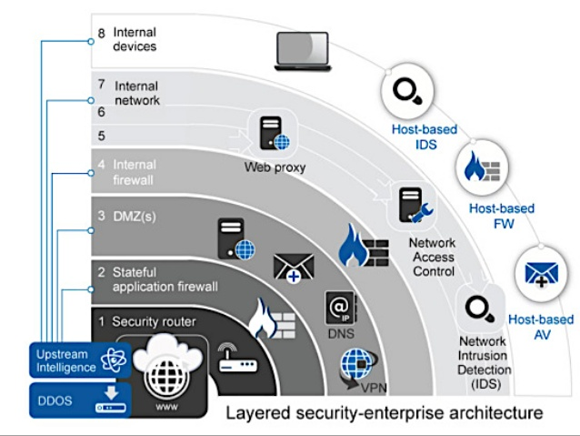 Cloud Security Monitoring Is Essential To Protect Against Various Threats
