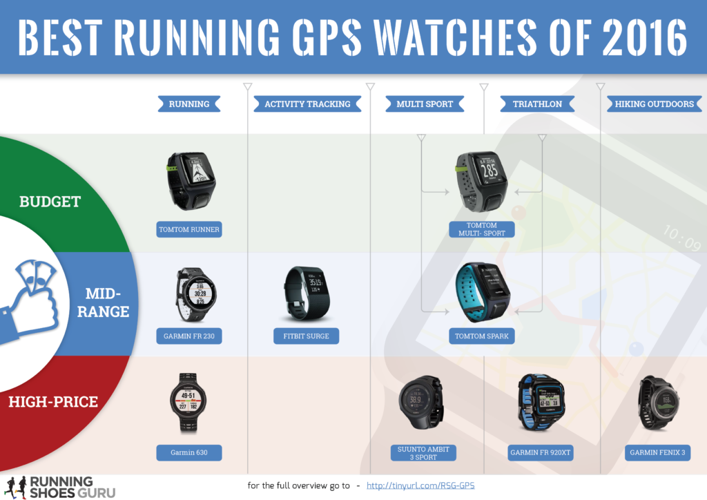 The Rise Of The GPS Tracker For Runners